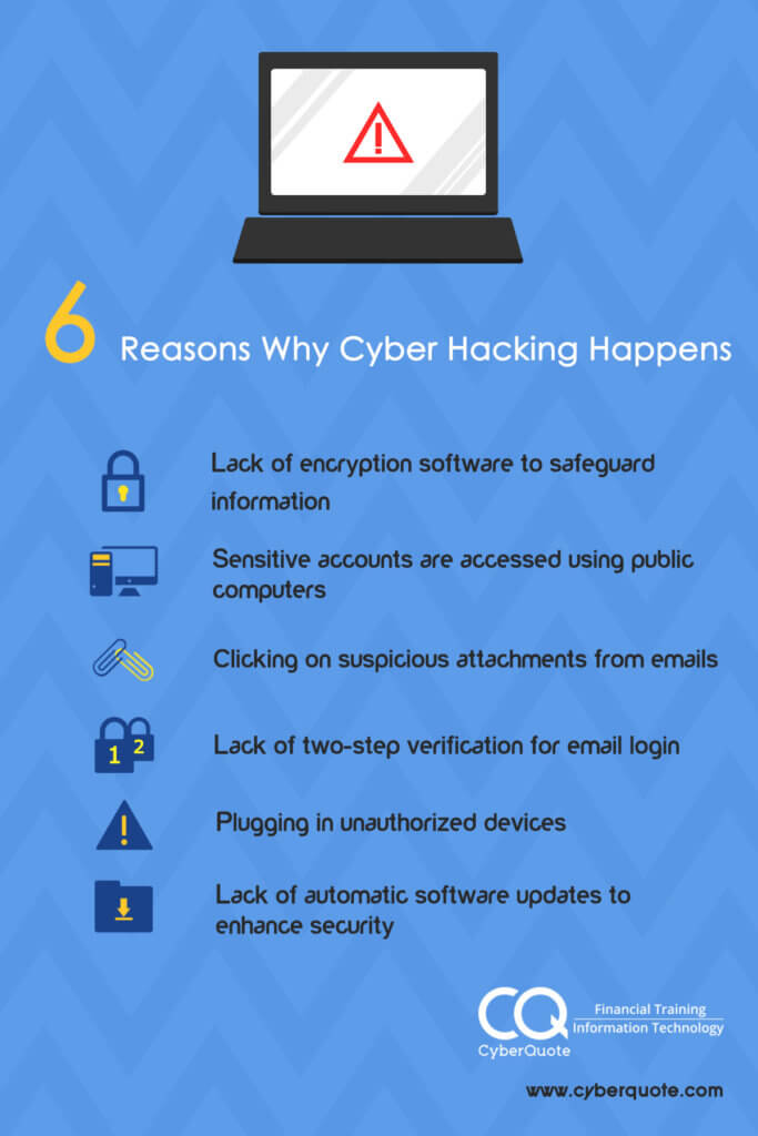 6 Reasons Why Cyber Hacking Happens