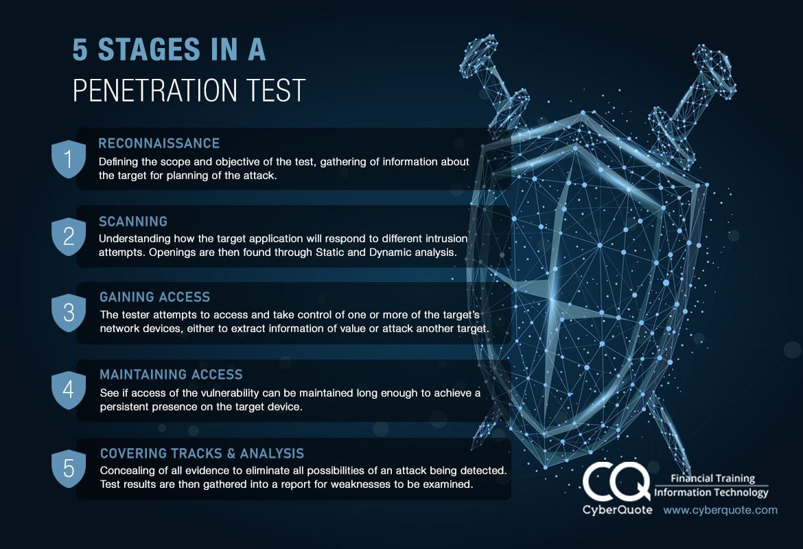 5 Stages in a Penetration Test